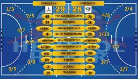 İzmir Büyükşehir Belediyespor: 29 Güneysu Spor: 26