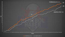 Yenimahalle Belediyespor – Anadolu Üniversitesi maçı istatistikleri