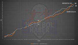 Beykoz Belediyespor – İzmir Büyükşehir maçının istatistikleri