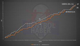 İzmir BŞB BLD – Beykoz Belediyespor maçının istatistikleri