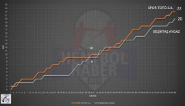 Spor Toto – Beşiktaş Aygaz maçının istatistikleri