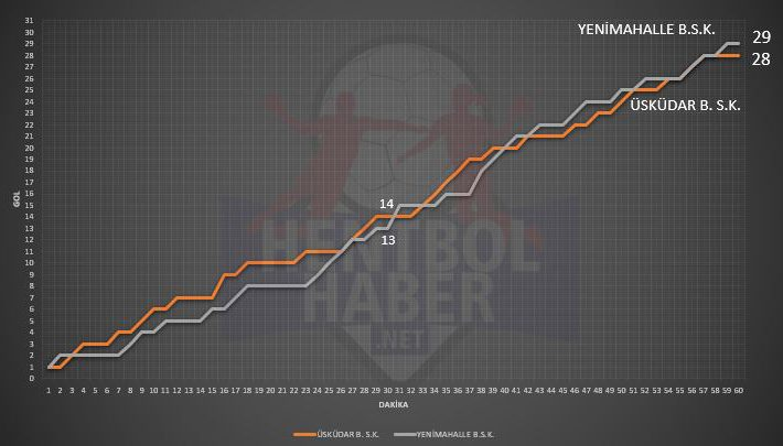 Üsküdar Belediyespor ile Yenimahalle Belediyespor maçının istatistikleri