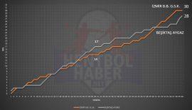 İzmir Büyükşehir – Beşiktaş Aygaz maçının istatistikleri