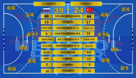 Slovenya – Türkiye maçının istatistikleri